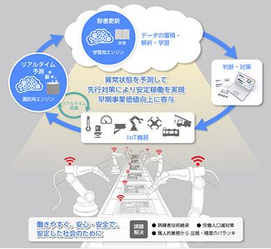 「状態予測エンジン」のイメージ 出典:日立情報通信エンジニアリング