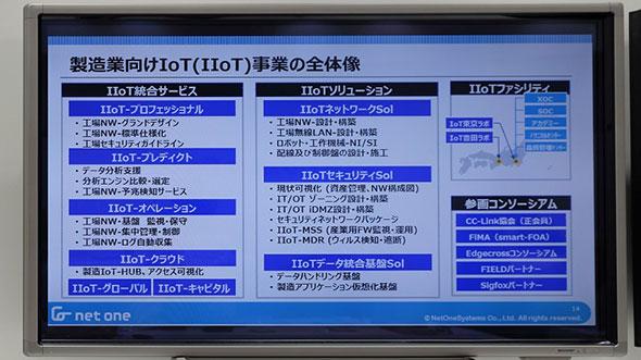 ネットワンシステムズが提供する製造業IoT事業の概略