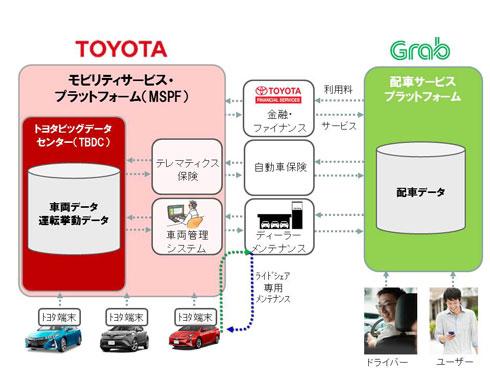 トヨタ自動車とGrabの協業のスキーム 出典:トヨタ自動車