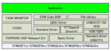 「TOPPERS BASE PLATFORM(ST)V1.3.0」の概略