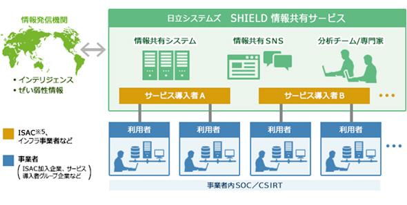 「SHIELD 情報共有サービス」の概要図 出典:NEDO