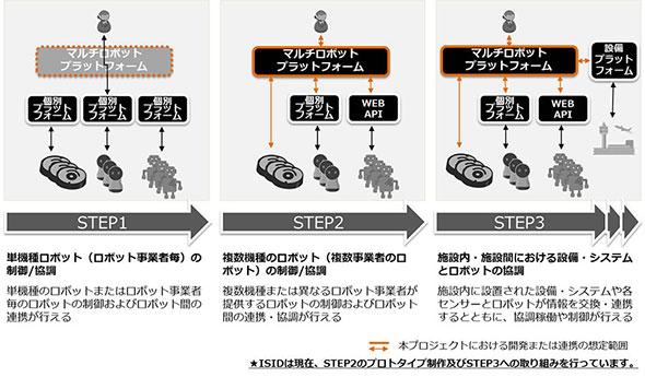 「マルチロボットプラットフォーム」が目指す開発ステップ(出展:ISID)