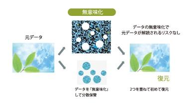 秘密分散技術のイメージ 出典:ZenmuTech