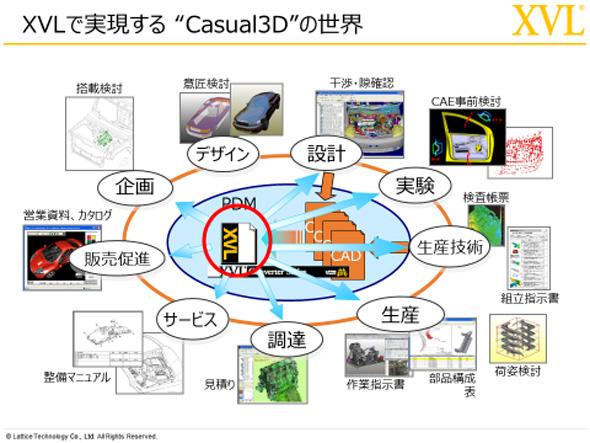 """XVLで実現する""""Casual3D""""の世界"""