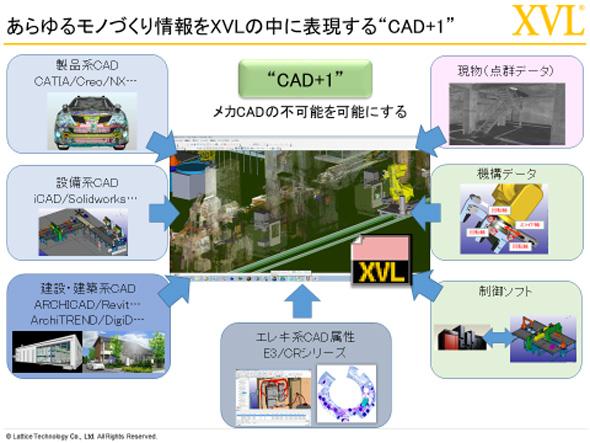"""あらゆるモノづくり情報をXVLの中に表現する""""CAD+1"""""""