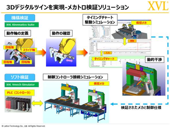 3Dデジタルツインを実現 メカトロ検証ソリューション