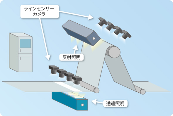 生産ラインへの設置イメージ 出典:東芝デジタルソリューションズ