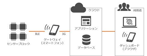 実証実験におけるシステム構成 出典:西菱電機