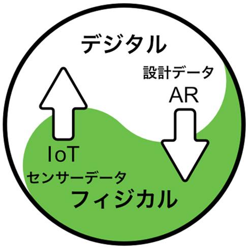 """「デジタルツイン」の""""上り工程""""と""""下り工程""""の関係性"""