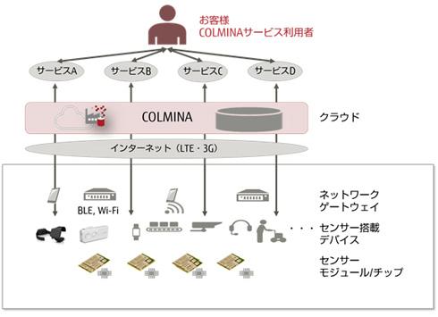 「COLMINA」全体イメージ 出典:富士通