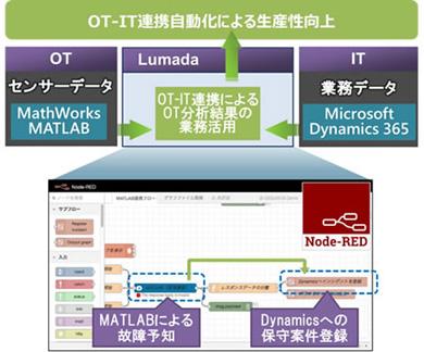 「Lumada」による「MATLAB」および「Dynamics 365」の連携イメージ 出典:日立製作所
