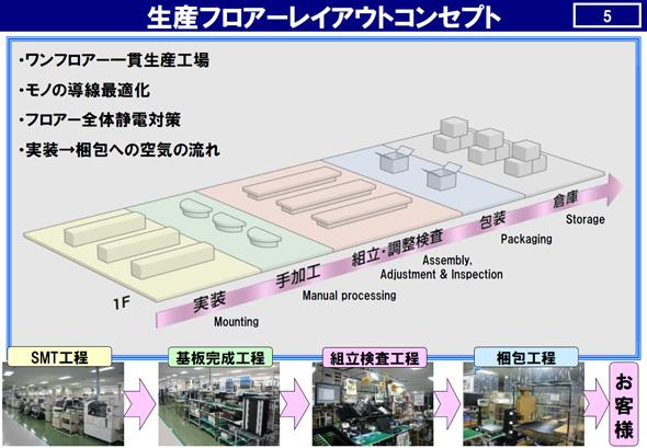 生産フロアのレイアウトコンセプトについて(提供:パナソニック CNS社)