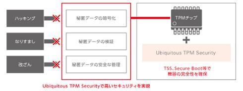 TPMによるセキュリティ向上イメージ 出典:ユビキタスAIコーポレーション