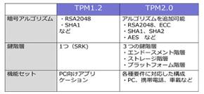TPM 1.2とTPM 2.0の違い 出典:ユビキタスAIコーポレーション