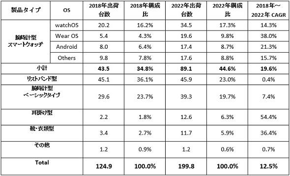 世界ウェアラブルデバイス タイプ別出荷台数予測および年間平均成長率(タイプ別、単位: 百万台) 出典:IDC Japan