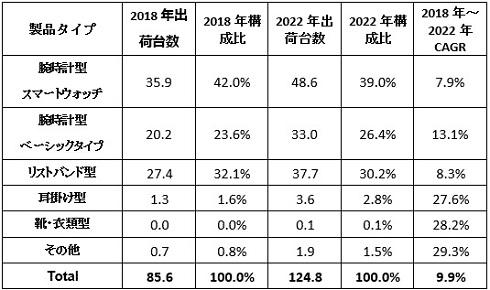 国内ウェアラブルデバイス タイプ別出荷台数予測および年間平均成長率(タイプ別、単位: 万台) 出典:IDC Japan