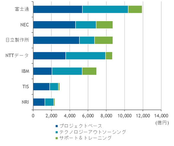 国内ITサービス市場 主要ベンダー サービスセグメント別売上額、2017年