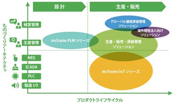 mcframeのプロダクトポートフォリオ(出典:東洋ビジネスエンジニアリング)
