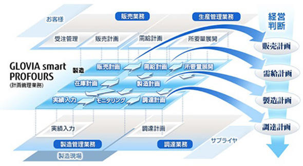 図 「FUJITSU Enterprise Application GLOVIA smart PROFOURS」システム概要図(出典:富士通マーケティング)
