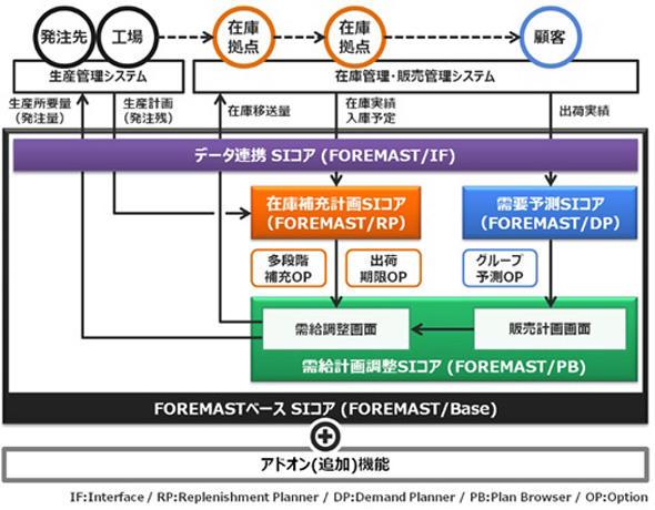 図 FOREMAST概要図(出典:キヤノンITソリューションズ)