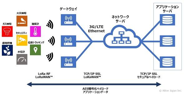 LoRaWANのネットワーク構成 出典:アリオン