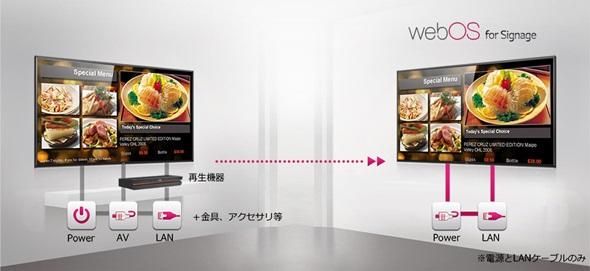 「webOS」搭載デジタルサイネージの接続イメージ 出典:LGエレクトロニクス・ジャパン