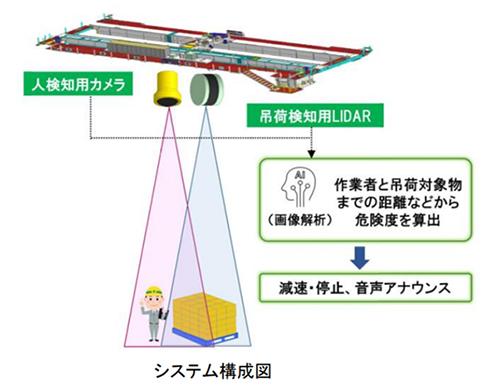 システム構成図 出典:日立プラントメカニクス
