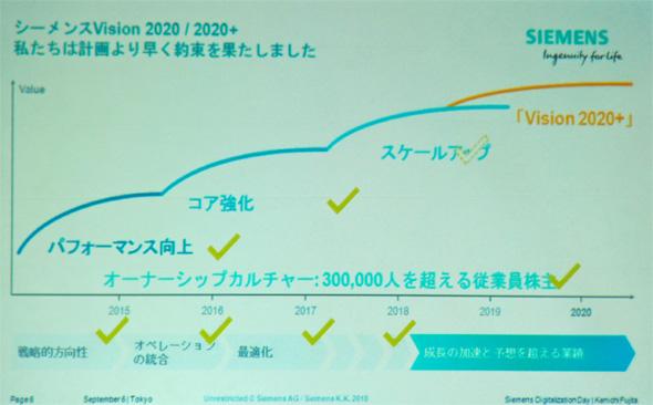 「Vision 2020」「Vision 2020+」への取り組み