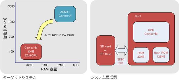 左:ターゲットシステム、右:システム構成例 出典:アクエスト