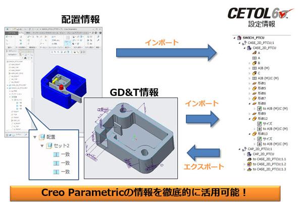 図5 「GD&T Advisor」と「CETOL 6σ」の連携イメージ