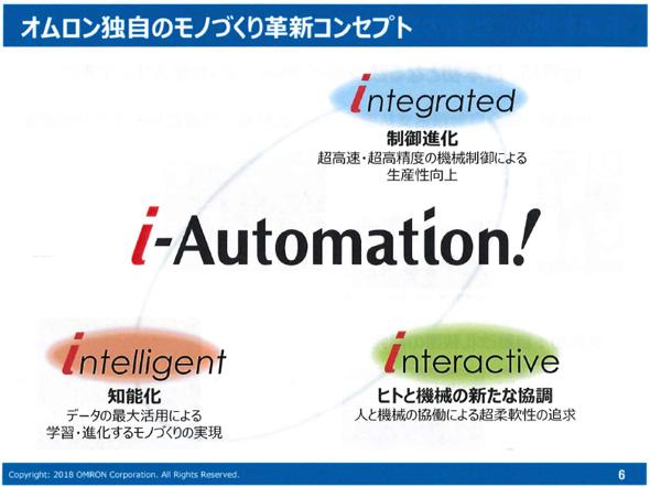 """オムロン独自のモノづくり革新コンセプト""""i-Automation!""""について 出典:オムロン"""