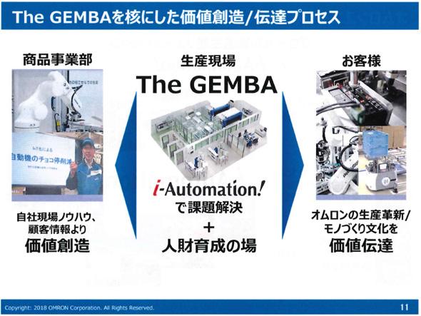 """The GEMBA""を核にした価値創造/伝達プロセス"