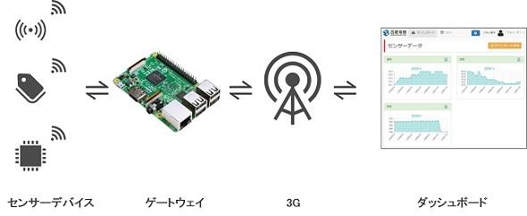 構成図 出典:西菱電機