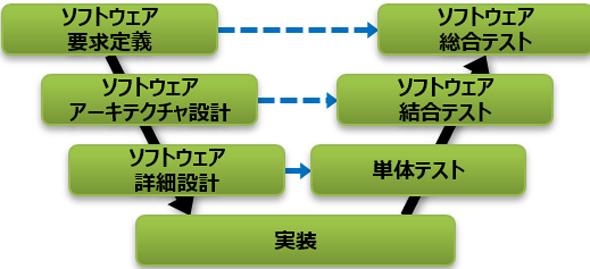 システム開発におけるV字モデル