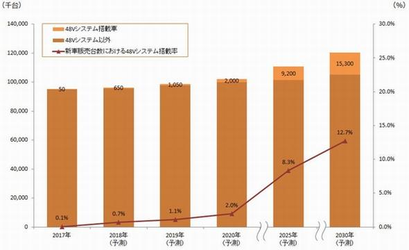 48Vシステム搭載車数の世界市場予測 出典:矢野経済研究所