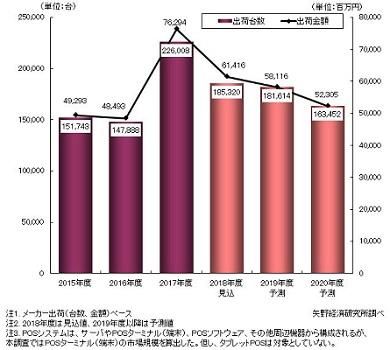 国内POSターミナル市場規模推移と予測 出典:矢野経済研究所