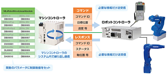ロボット制御のイメージ 出典:安川電機