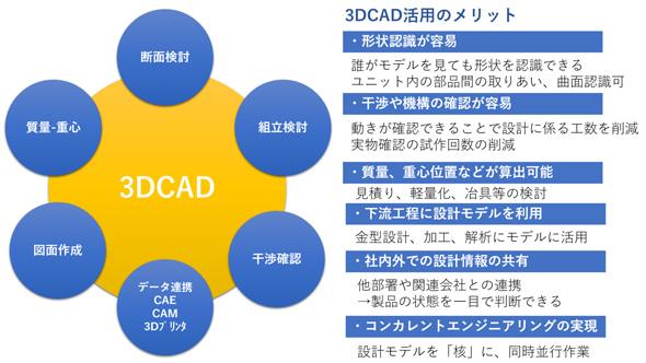 図1 3D CAD活用のメリット