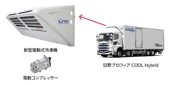 大型車向け新電動式冷凍システムを開発し、日野プロフィアCOOL Hybrid向けに販売
