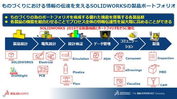 SOLIDWORKSの製品ポートフォリオ