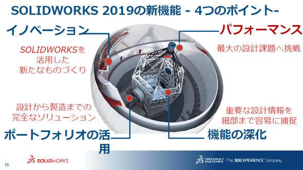SOLIDWORKS 2019の新機能(4つのポイント)