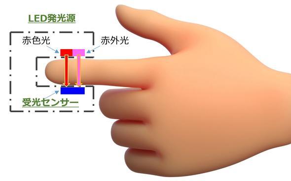 パルスオキシメーターの構造