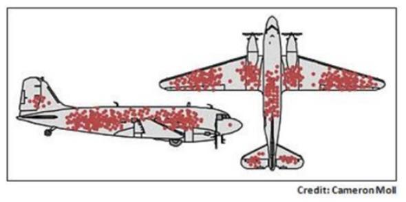 爆撃機が被弾した銃痕パターンの記録