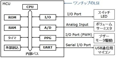 図1 ワンボードマイコンの構成例