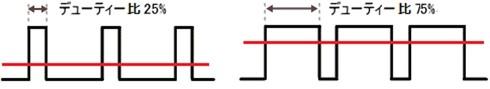 図2 デューティー比の例