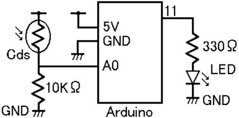 図3 暗くなるとLEDを点灯させるArduinoの回路例(A0ピンはアナログ入力。11番ピンはPWM対応)