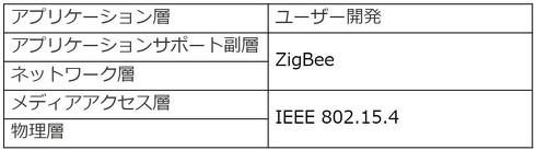 ZigBeeモデル
