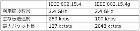 IEEE 802.15.4とIEEE 802.15.4g(1octetsは8bit)