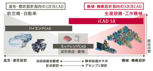 機械および機構設計指向の3D CAD「iCAD SX」