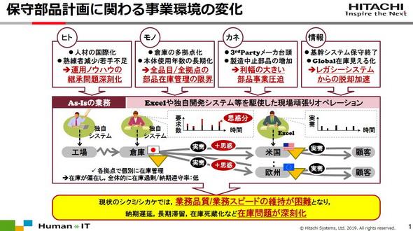 図1 アフター部品計画に関わる事業環境の変化